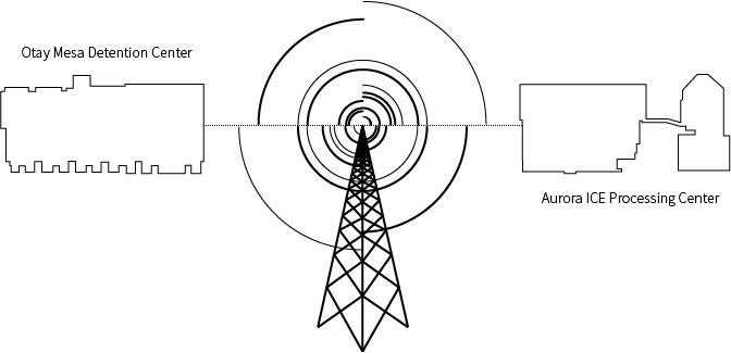 Migrant Detention Radio Broadcast Image