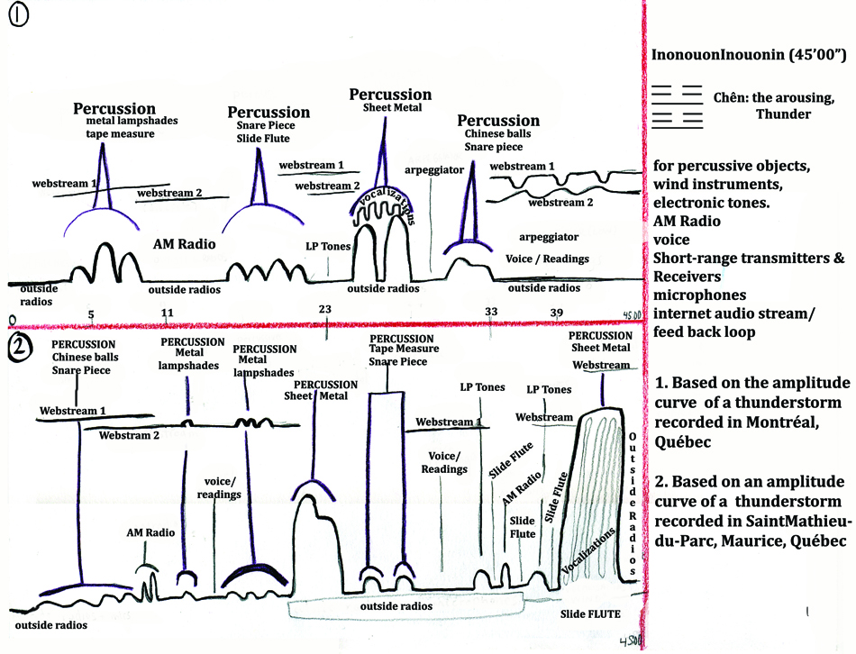 InonoutonInoutonin Graphic Score V 1.1
